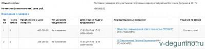 Госзакупка: Спортивные призы всего на 500 тысяч рублей на 2,5 тысячи человек - www.etp-ets.ru screen capture 2017-05-24_01-44-50.jpg