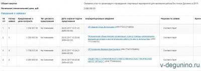 Госзакупка: 35 районных спортивных лёгких мероприятия всего на 2,7 миллиона рублей - Торги.jpg