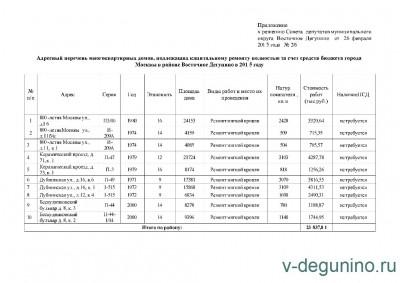 Адресный перечень многоквартирных домов, подлежащих капитальному ремонту полностью за счет средств бюджета города Москвы в районе Восточное Дегунино в 2015 году - решение СД от 26.02.jpg