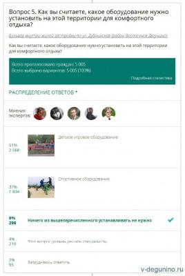 Опрос на Активный гражданин про озеленение теплотрассы Восточное Дегунино - Опрос_АГ_Теплотрасса_4.jpg