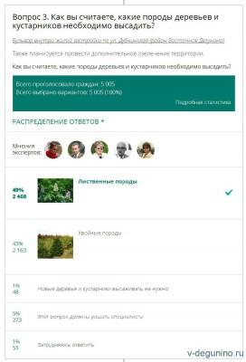 Опрос на Активный гражданин про озеленение теплотрассы Восточное Дегунино - Опрос_АГ_Теплотрасса_2.jpg