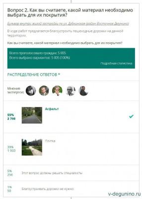 Опрос на Активный гражданин про озеленение теплотрассы Восточное Дегунино - Опрос_АГ_Теплотрасса_1.jpg