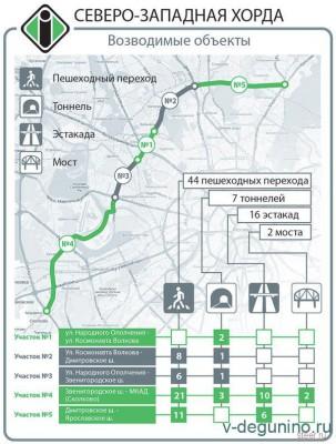 Начать строительство участка Северо-Западной хорды от Ярославского до Дмитровского шоссе планируется в 2019 г. - Северо-Западная_Хорда.jpg
