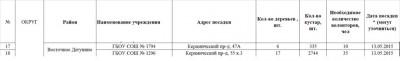 Посадки района Восточное Дегунино. Посадки планируются с 12 мая, предположительно в пятницы и субботы. - Vost_Degunino.jpg