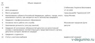 Махровые единороссы Мосгордумы на лету переобулись в самовыдвиженцев  - Стебенкова.jpg
