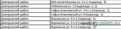 В 7-ми домах р-на Дмитровский заменят лифты в 2020 году. - Лифт_ремонт_2020.jpg