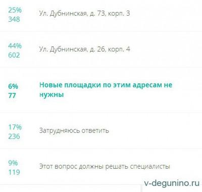 Три опроса на Фиктивном гражданине по благоустройству в районе Восточное Дегунино - Площадки_ВД_2016_результат.jpg