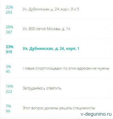 Три опроса на Фиктивном гражданине по благоустройству в районе Восточное Дегунино - Площадки_Спорт_ВД_2016_результат.jpg
