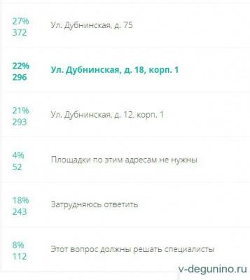 Три опроса на Фиктивном гражданине по благоустройству в районе Восточное Дегунино - Площадки_ВД_Собаки_2016_результат.jpg