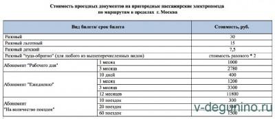 Стоимость проездных документов по маршрутам внутри г.Москва - Moskva_GD.jpg