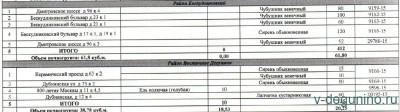 Новое голосование на Активный гражданин по Миллион деревьев на осень 2016 г. - Бескудниковский_Вост_Дегунино.jpg