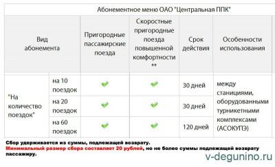 С 16 января 2017 г. новые правила проезд по абонементному билету «На количество поездок» - Абонемент_ЦППК_2017.jpg