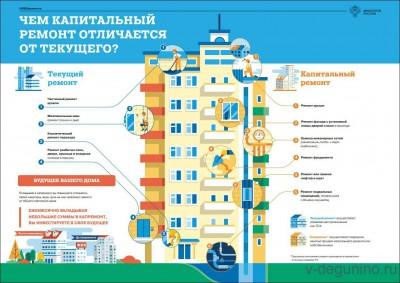 Просвещение: текущий ремонт подъездов - Текущий_Капитальный_Ремонт_МКД.jpg