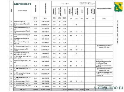 Перечень дворов р-на Восточное Дегунино для благоустройства в 2017 году - Благоустройство_ВД_2017_2.jpg